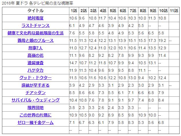 2018年夏ドラマ視聴率.PNG