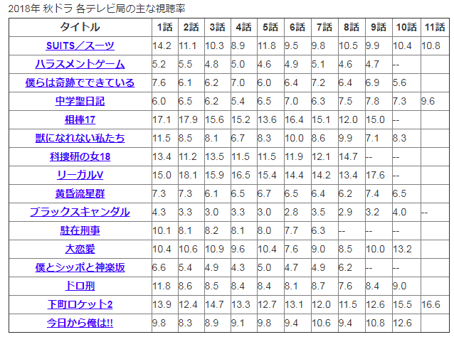 2018秋ドラマ視聴率.PNG