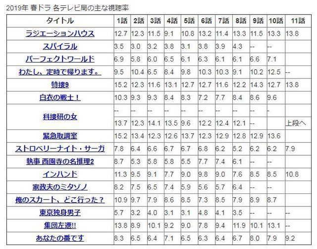 2019年 春ドラ各テレビ局の主な視聴率.JPG